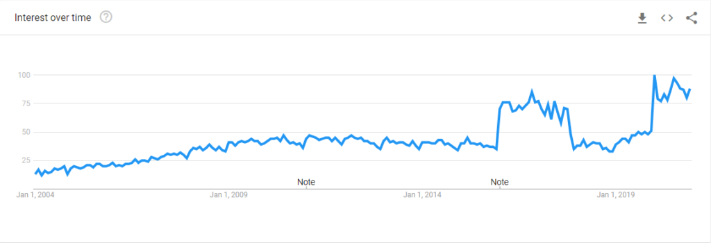 Google search interest in SEO over time